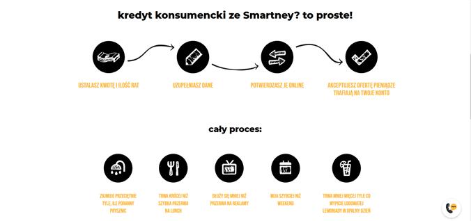 smartney kredyt i pozyczki